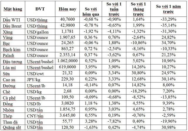 Thị trường ngày 16/10: Giá dầu quay đầu đi xuống, vàng tiếp tục leo cao - Ảnh 1.