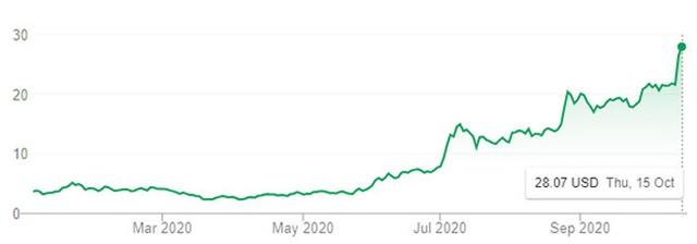 """Vì sao cổ phiếu """"Tesla Trung Quốc"""" tăng 1.000% trong 7 tháng? - Ảnh 1."""