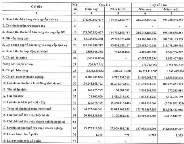 Lideco (NTL): Quý 3 lãi 84 tỷ đồng cao gấp 3,6 lần cùng kỳ - Ảnh 1.