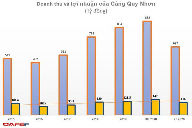 Cảng Quy Nhơn (QNP): Quý 3 lãi 32 tỷ đồng tăng 77% so với cùng kỳ - Ảnh 1.