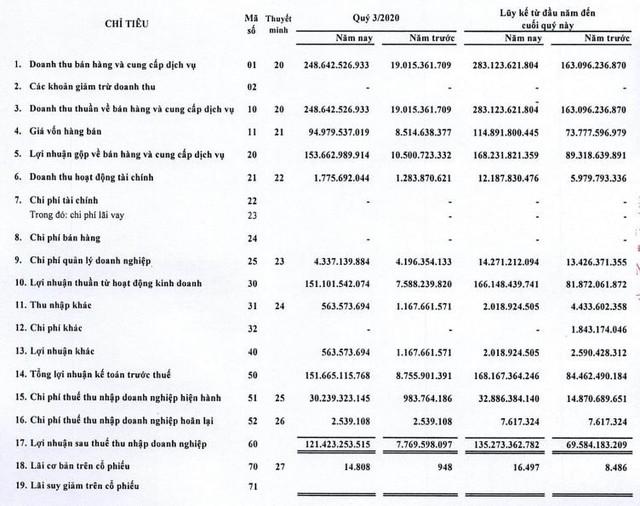 Nhờ doanh thu bán đất nền dự án, Công ty Thống Nhất (BAX) báo lãi quý 3/2020 tăng đột biến cao gấp gần 16 lần cùng kỳ - Ảnh 3.