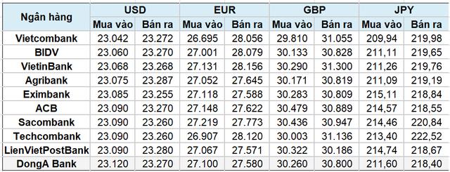 Tỷ giá trung tâm ngày 16/10 bật tăng 9 đồng - Ảnh 2.