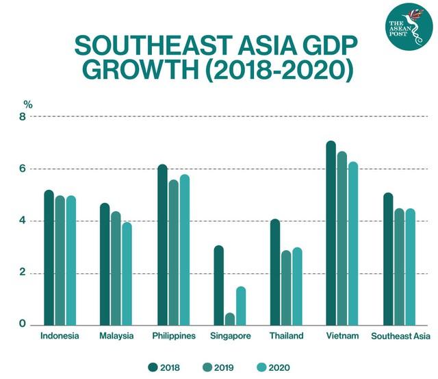 The ASEAN Post: 3 cơ sở giúp Việt Nam thay thế Indonesia, trở thành đầu tàu của ASEAN - Ảnh 1.