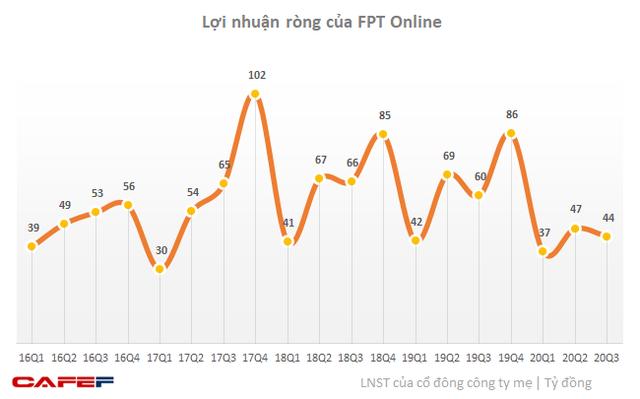 Kết quả kinh doanh của FPT Online tệ nhất trong vòng 4 năm - Ảnh 1.