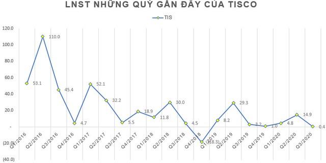 Tisco lãi chưa đến 1 tỷ trong quý 3, nâng tổng LNST 9 tháng đầu năm lên 16 tỷ đồng - Ảnh 1.