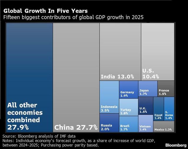 Bloomberg: Tiếp tục hồi phục mạnh mẽ trong quý III, Trung Quốc ngày càng đóng vai trò quan trọng trong việc thúc đẩy kinh tế toàn cầu - Ảnh 2.