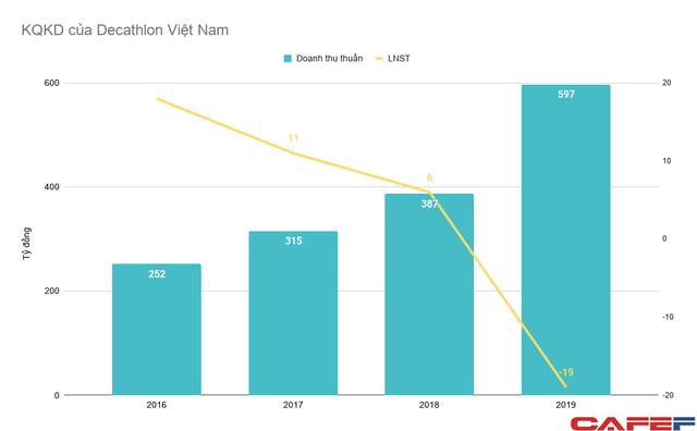 Phong trào thể thao lên cao, 2 cửa hàng quy mô hàng nghìn mét vuông giúp Decathlon Việt Nam tăng gấp rưỡi doanh thu, nhưng cũng kiến công ty này thua lỗ lần đầu tiên sau nhiều năm - Ảnh 1.