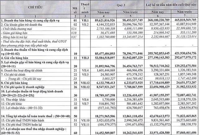Giống cây trồng Miền Nam (SSC) báo lãi 9 tháng đạt 34 tỷ đồng, hoàn thành 87% kế hoạch năm - Ảnh 1.
