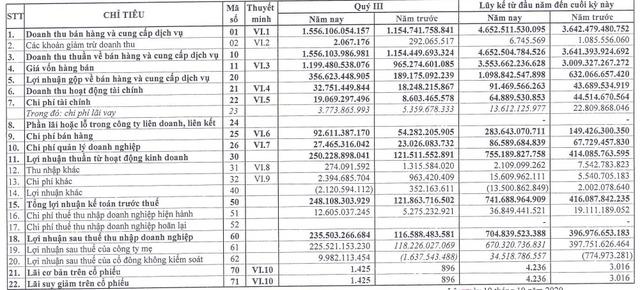 Hóa chất Đức Giang (DGC) lãi 235 tỷ đồng trong quý 3, gấp đôi cùng kỳ - Ảnh 1.