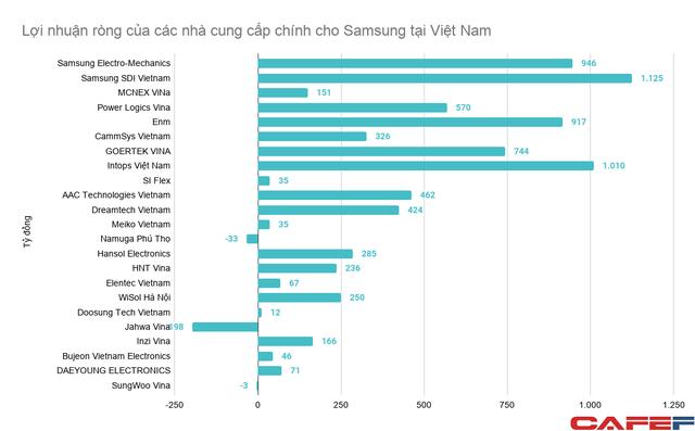Không chỉ trực tiếp tạo ra 1,5 triệu tỷ đồng doanh thu, Samsung còn kéo theo các nhà cung ứng toàn cầu đến Việt Nam tạo ra thêm hàng trăm nghìn tỷ đồng - Ảnh 3.