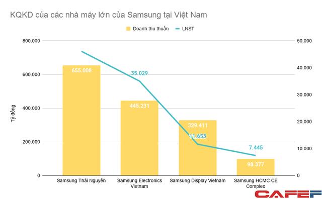 Không chỉ trực tiếp tạo ra 1,5 triệu tỷ đồng doanh thu, Samsung còn kéo theo các nhà cung ứng toàn cầu đến Việt Nam tạo ra thêm hàng trăm nghìn tỷ đồng - Ảnh 1.