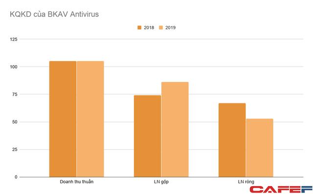 Thu lãi 50-70 tỷ mỗi năm – phần mềm diệt virus vẫn là nguồn thu chính của BKAV dù đầu tư mạnh vào điện thoại, AI - Ảnh 2.