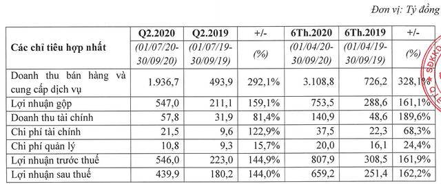 TCH: LNTT quý 2 niên độ 2020 tăng 145% lên 546 tỷ đồng, 6 tháng vượt kế hoạch năm - Ảnh 1.