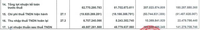 Kido Foods (KDF) đạt 164 tỷ LNST sau 9 tháng, tăng hơn 16% dù doanh thu giảm - Ảnh 2.