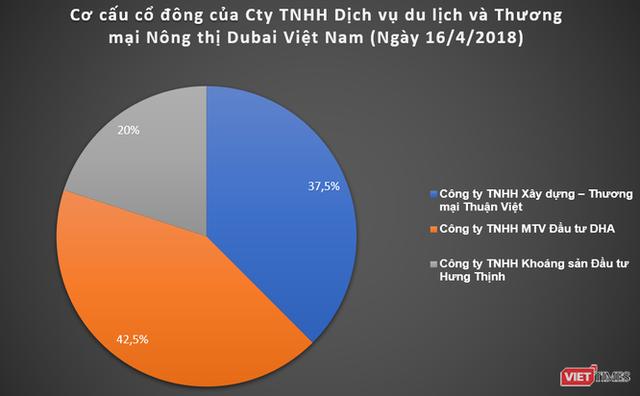 """Dubai Việt Nam: Các """"tay chơi kín tiếng ở siêu dự án 14.600 tỉ đồng - Ảnh 1."""