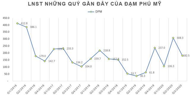 Đạm Phú Mỹ (DPM) báo lãi 597 tỷ đồng trong 9 tháng đầu năm, gấp 4 lần cùng kỳ - Ảnh 1.