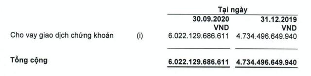 Công ty chứng khoán HSC 9 tháng lãi sau thuế 393 tỷ đồng, tăng 29% cùng kỳ năm trước, dư nợ margin tăng 27% lên hơn 6.000 tỷ đồng - Ảnh 4.