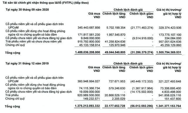 Công ty chứng khoán HSC 9 tháng lãi sau thuế 393 tỷ đồng, tăng 29% cùng kỳ năm trước, dư nợ margin tăng 27% lên hơn 6.000 tỷ đồng - Ảnh 2.