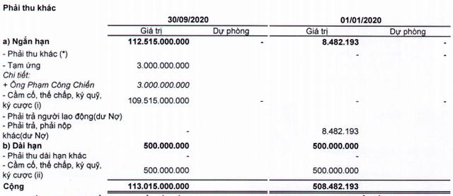 Thaiholdings của bầu Thuỵ đã cọc 113 tỷ đồng cho thương vụ niêm yết cửa sau, 9 tháng chỉ đạt 12,5% chỉ tiêu lợi nhuận với 45 tỷ đồng - Ảnh 3.