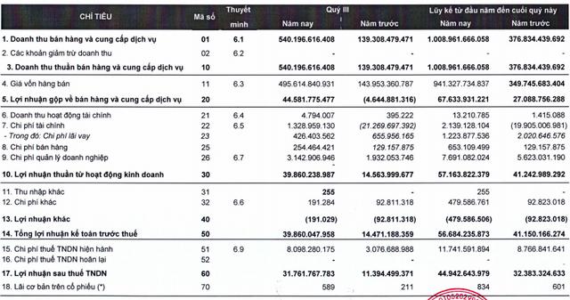 Thaiholdings của bầu Thuỵ đã cọc 113 tỷ đồng cho thương vụ niêm yết cửa sau, 9 tháng chỉ đạt 12,5% chỉ tiêu lợi nhuận với 45 tỷ đồng - Ảnh 1.