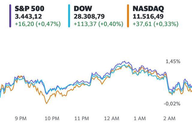 Thoả thuận về gói kích thích mới có tiến triển, sắc xanh bao trùm Phố Wall, Dow Jones có lúc tăng hơn 300 điểm - Ảnh 1.
