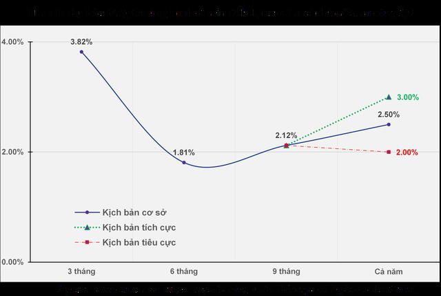 Dự báo tăng trưởng kinh tế Việt Nam quý 4/2020 và năm 2021: Sẽ phục hồi theo chữ V, năm 2021 tăng khoảng 6,5 - 7% - Ảnh 2.
