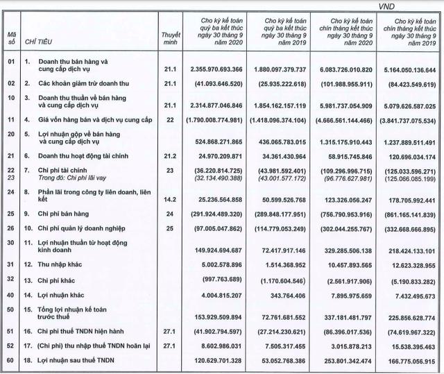 KIDO: LNTT 9 tháng đạt 337 tỷ đồng, gấp rưỡi cùng kỳ - Ảnh 1.