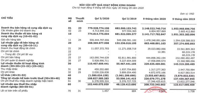 Sữa Mộc Châu: Quý 3 LNST tăng 113% lên 102 tỷ đồng, biên lãi gộp tiếp tục cải thiện - Ảnh 1.