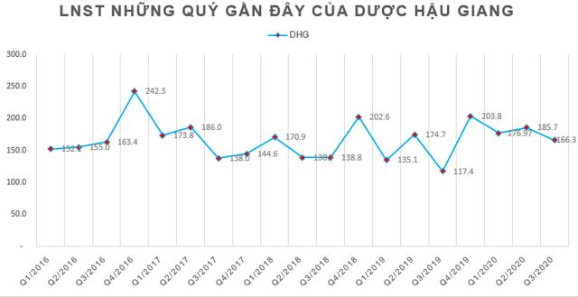 Dược Hậu Giang (DHG): LNST 9 tháng tăng 24% lên mức 529 tỷ đồng, vẫn còn hơn 2.100 tỷ đồng tiền gửi trong ngân hàng - Ảnh 2.