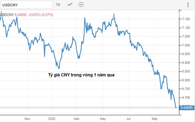 Nhân dân tệ tiến sát mốc 6,6 CNY/USD, nhà đầu tư CNY lãi gần 8% chỉ trong 5 tháng - Ảnh 1.
