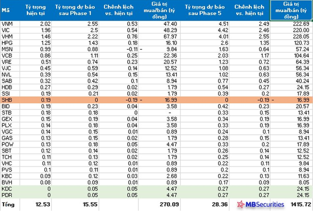 MSCI đề xuất giãn lộ trình nâng tỷ trọng cổ phiếu Việt Nam trong rổ cận biên lên 1 năm, thay vì hoàn tất ngay trong tháng 11/2020 - Ảnh 3.