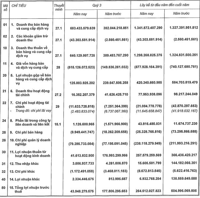 Nam Long (NLG): Kế hoạch ghi nhận deal vào quý 4/2020 khiến lợi nhuận 9 tháng giảm hơn 51% xuống còn 217 tỷ đồng - Ảnh 1.