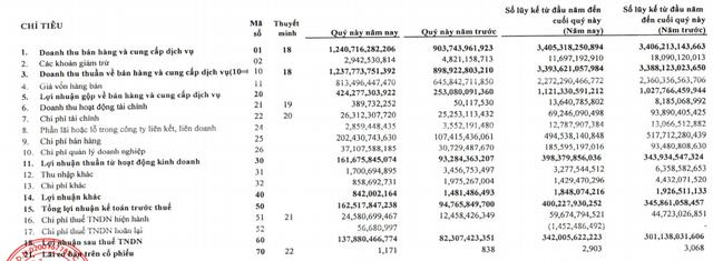 Nhựa Tiền Phong (NTP) lãi trước thuế 400 tỷ đồng trong 9 tháng, hoàn thành 94% kế hoạch năm - Ảnh 1.