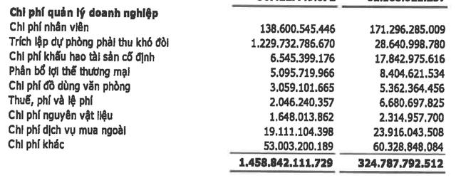 Vinaconex lãi đột biến hơn 1.000 tỷ sau thuế quý 3 nhờ bán cổ phần dự án Bắc An Khánh - Ảnh 3.