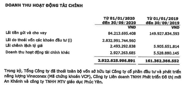 Vinaconex lãi đột biến hơn 1.000 tỷ sau thuế quý 3 nhờ bán cổ phần dự án Bắc An Khánh - Ảnh 2.