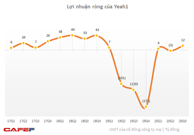 Yeah1 (YEG): Mảng thương mại truyền thông thúc đẩy doanh thu quý 3 tăng 58% lên 432 tỷ đồng - Ảnh 1.