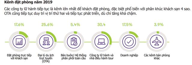 Agoda, Booking, Airbnb, Traveloka... gần như chiếm hết thị phần đặt phòng trực tuyến, các OTAs Việt Nam đang tranh giành nhau miếng bánh nhỏ, đua nhau báo lỗ nặng - Ảnh 1.