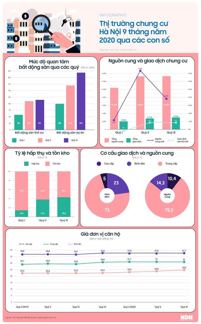 Thị trường chung cư Hà Nội 9 tháng qua các con số - Ảnh 1.