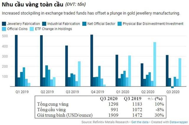 Nhà đầu tư có thể tăng tích trữ vàng gấp 3 lần trong năm nay và gấp 4 lần trong năm 2021 - Ảnh 1.