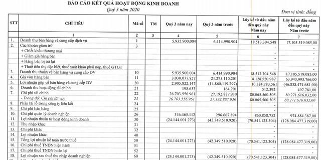 BOT Cầu Thái Hà (BOT) lỗ tiếp 26 tỷ đồng quý 3, giá cổ phiếu vẫn duy trì mức cao - Ảnh 1.