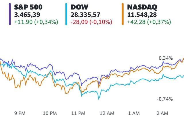 Dow Jones giảm điểm nhẹ trước thông tin mới về cuộc đàm phán gói kích thích, kết thúc chuỗi tăng điểm 3 tuần liên tiếp - Ảnh 1.