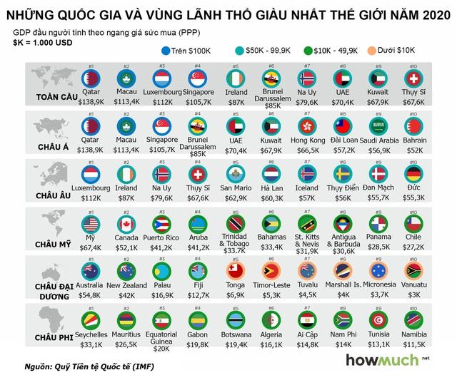 Nơi nào giàu nhất thế giới? - Ảnh 1.