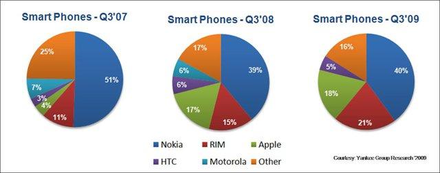 Nokia: Cái chết vì sự bảo thủ - Ảnh 5.