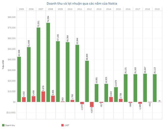 Nokia: Cái chết vì sự bảo thủ - Ảnh 7.