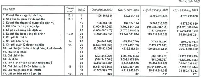 Có 4.900 tỷ đồng gửi ngân hàng, chủ sở hữu Triển lãm Giảng Võ báo lãi quý 3 gấp 9 lần cùng kỳ - Ảnh 1.
