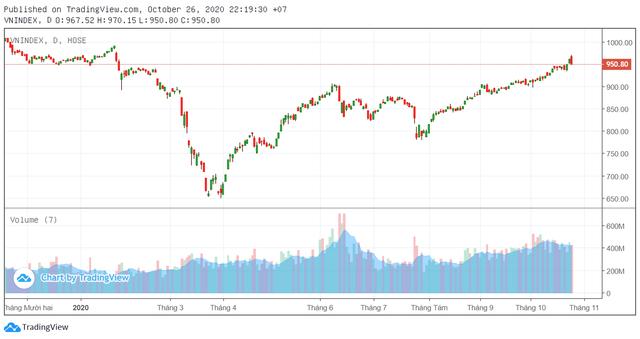 VN-Index giảm sâu hơn 10 điểm, nhiều Công ty chứng khoán vẫn nhận định lạc quan - Ảnh 1.