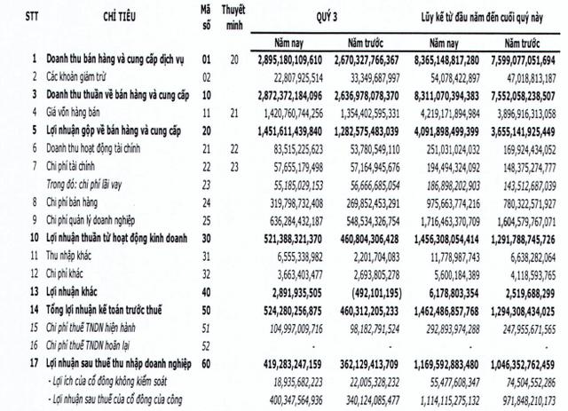 FPT Telecom (FOX) lãi thêm 419 tỷ đồng quý 3, nâng tổng LNST 9 tháng lên 1.170 tỷ đồng - Ảnh 1.