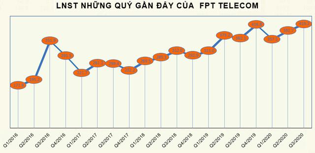 FPT Telecom (FOX) lãi thêm 419 tỷ đồng quý 3, nâng tổng LNST 9 tháng lên 1.170 tỷ đồng - Ảnh 2.