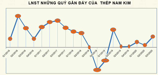 Giá vốn giảm, Thép Nam Kim (NKG) báo lãi quý 3 gấp 13 lần cùng kỳ - Ảnh 2.