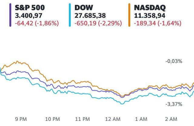 Số ca nhiễm Covid-19 chạm mức kỷ lục, Dow Jones có lúc mất hơn 900 điểm và ghi nhận phiên tồi tệ nhất kể từ tháng 9 - Ảnh 1.